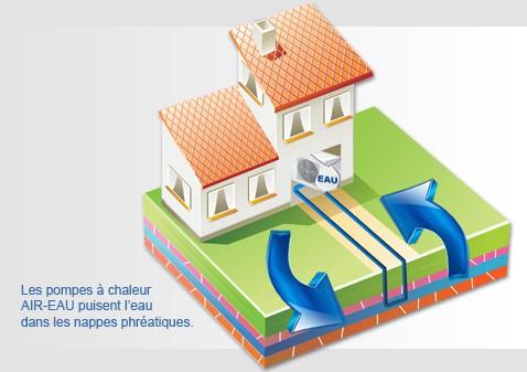 pompe a chaleur eau la pac eau eau une solution de. Black Bedroom Furniture Sets. Home Design Ideas
